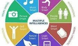 Which Type Of Intelligence Are You?