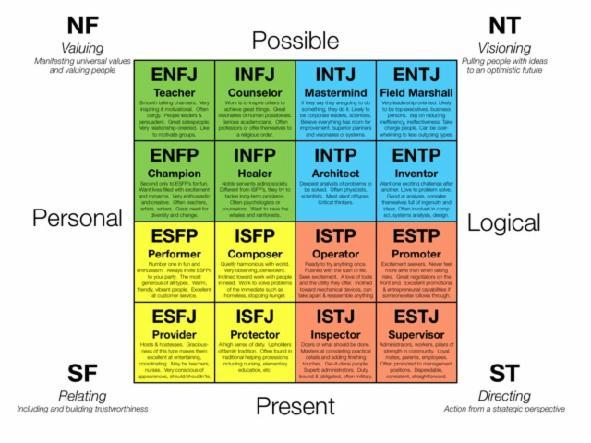 What is your MBTI?