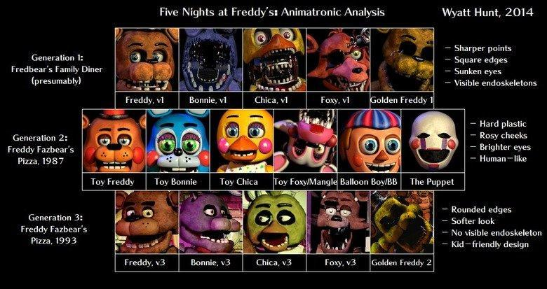 Which FNaF Game is Your Favourite From The FNaF Series?