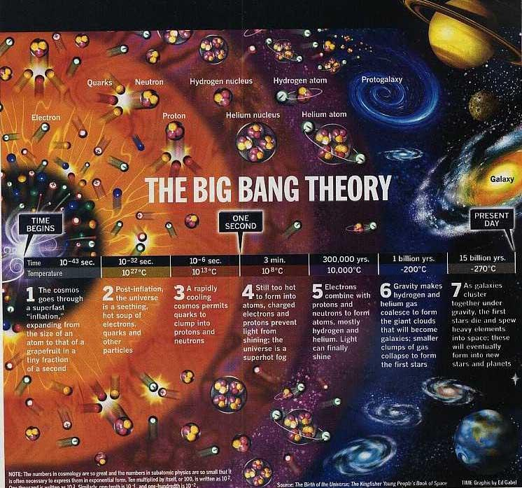 The Big Bang/Evolution