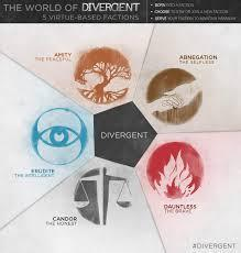what faction are you from divergent ?
