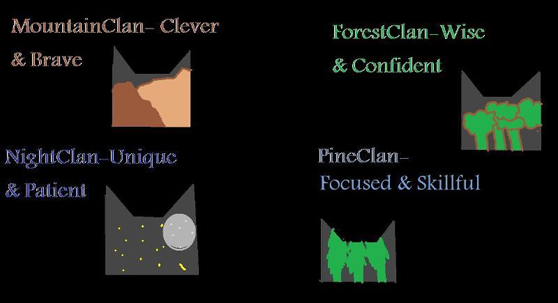 Which of my Clans do u belong 2?