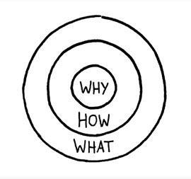 Discover your WHY!
