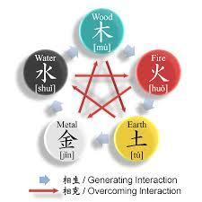 Which Wu Xing Element are You?