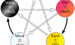 Which element are you from the Wu Xing
