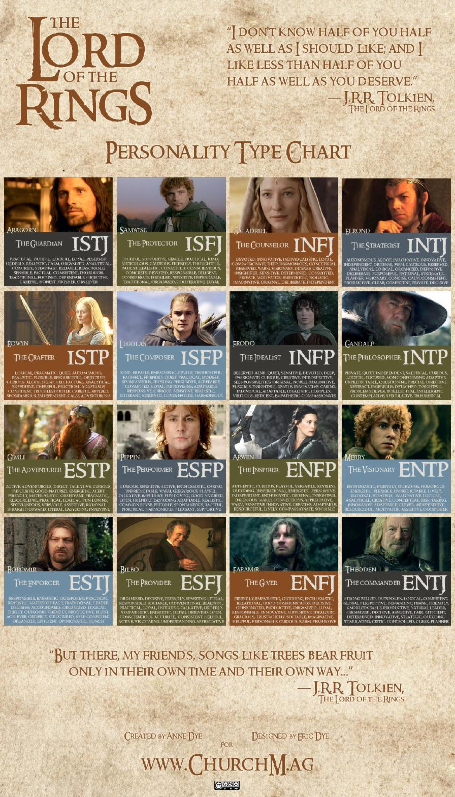 **UPDATED**  Who in Lord of the Rings are YOU?