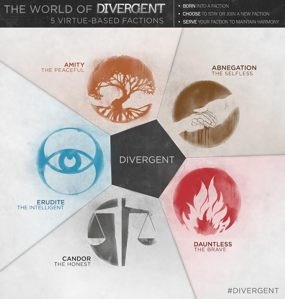 Which faction do you belong in? (Divergent)