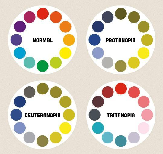 Are you colourblind?