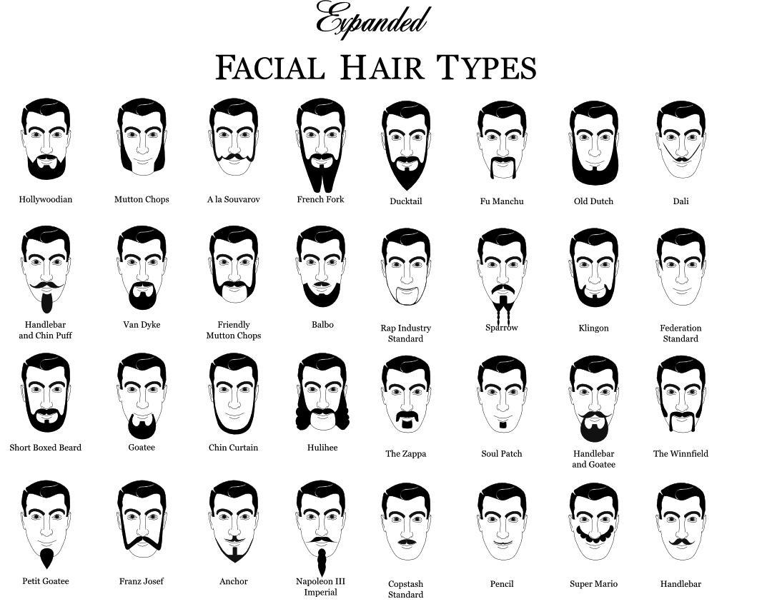 Which type of facial hair is, universally, most attractive?