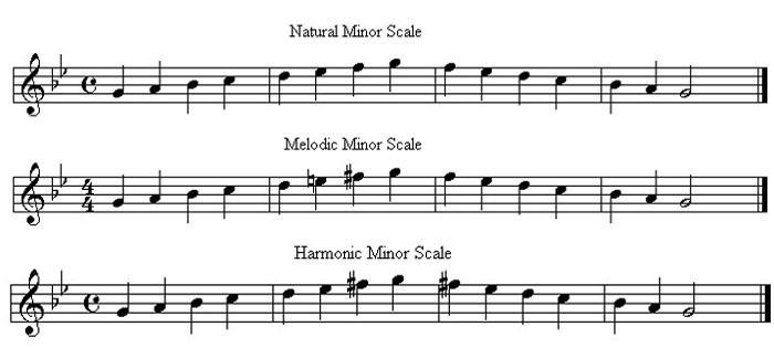 what notes are in the first measure