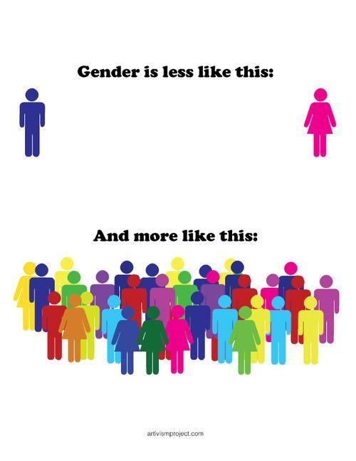 Are you aware of other genders than male/female?
