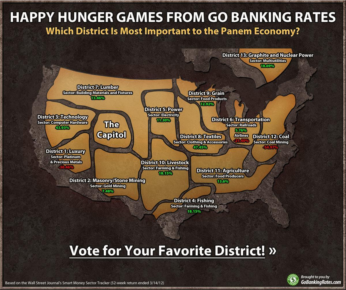 whats your favorite district?