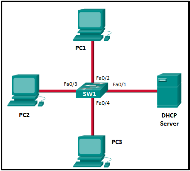 Refer to the exhibit. Consider that the main power has just been restored. PC1 asks the DHCP server for IPv4 addressing. The DHCP server sends it an IPv4 address. While PC2 is still booting up, PC3 issues a broadcast IPv4 DHCP request. To which port will SW1 forward this request?