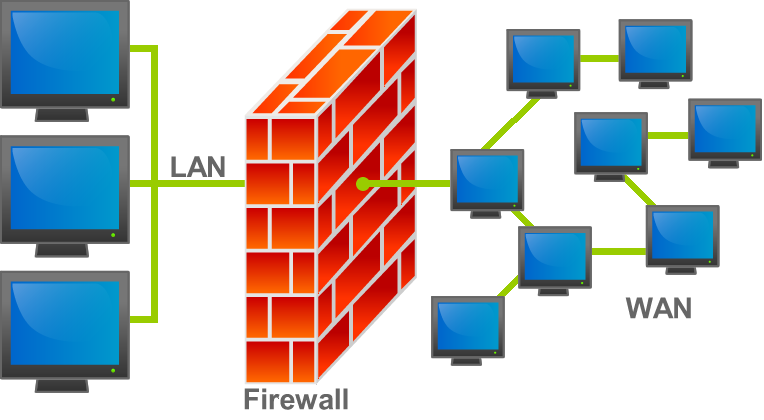 Firewall in computer is used for-