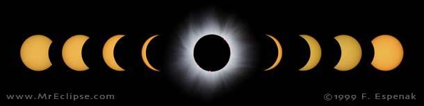 What types of Solar Eclipses are there?