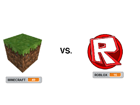 Final Question. Roblox or Minecraft?