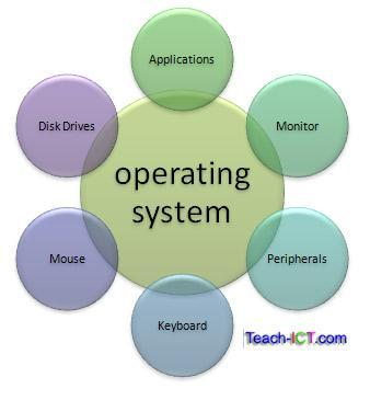 which of the following is not an operating system?