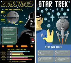 What do you like more? Star Trek or Star Wars?