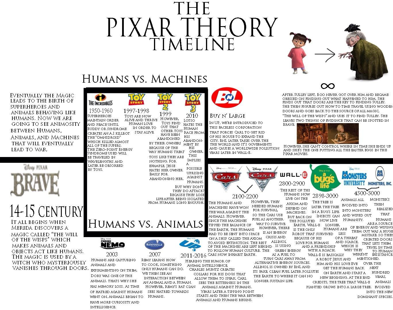 What do you think of The Pixar Theory?